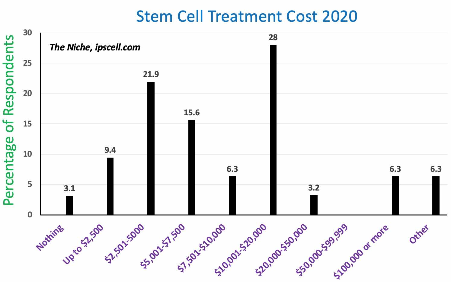 Stem Cell Treatment Cost 2020 The Niche
